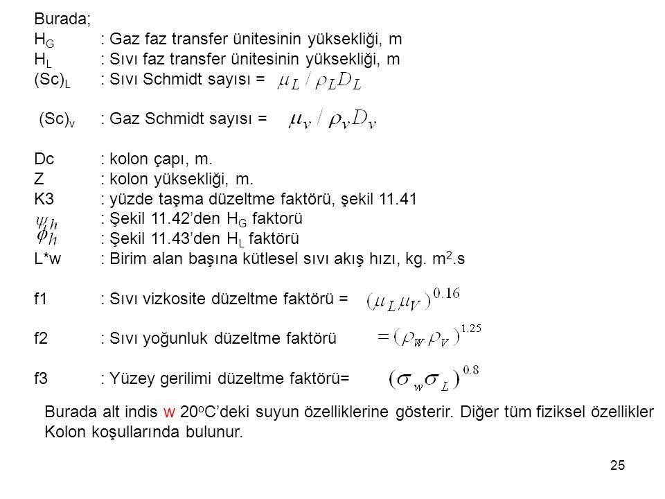 Burada; HG : Gaz faz transfer ünitesinin yüksekliği, m. HL : Sıvı faz transfer ünitesinin yüksekliği, m.