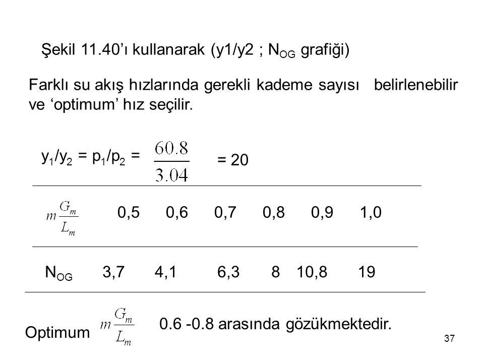 Şekil 11.40'ı kullanarak (y1/y2 ; NOG grafiği)