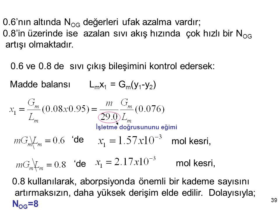 0.6'nın altında NOG değerleri ufak azalma vardır;
