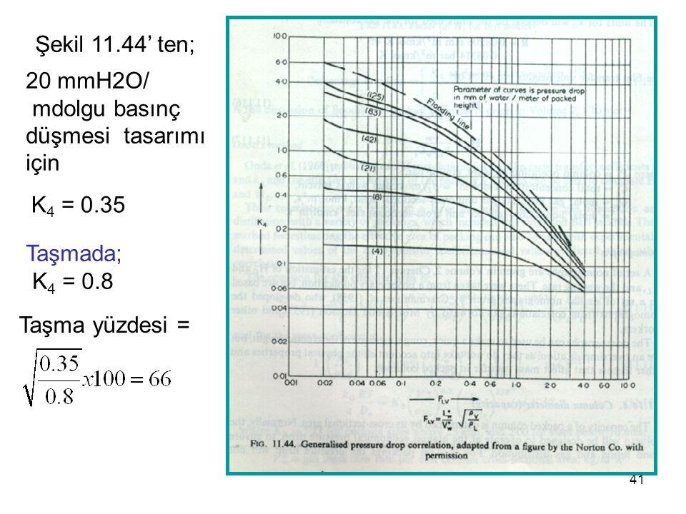 Şekil 11.44' ten; 20 mmH2O/ mdolgu basınç. düşmesi tasarımı. için. K4 = 0.35. Taşmada; K4 = 0.8.