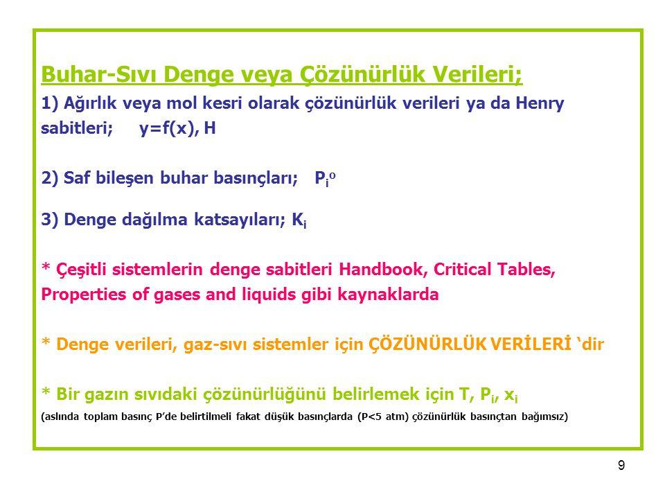 Buhar-Sıvı Denge veya Çözünürlük Verileri; 1) Ağırlık veya mol kesri olarak çözünürlük verileri ya da Henry sabitleri; y=f(x), H 2) Saf bileşen buhar basınçları; Pio 3) Denge dağılma katsayıları; Ki * Çeşitli sistemlerin denge sabitleri Handbook, Critical Tables, Properties of gases and liquids gibi kaynaklarda * Denge verileri, gaz-sıvı sistemler için ÇÖZÜNÜRLÜK VERİLERİ 'dir * Bir gazın sıvıdaki çözünürlüğünü belirlemek için T, Pi, xi (aslında toplam basınç P'de belirtilmeli fakat düşük basınçlarda (P<5 atm) çözünürlük basınçtan bağımsız)