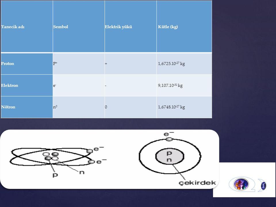 Tanecik adı Sembol. Elektrik yükü. Kütle (kg) Proton. P+ + 1,6725.10-27 kg. Elektron. e- -