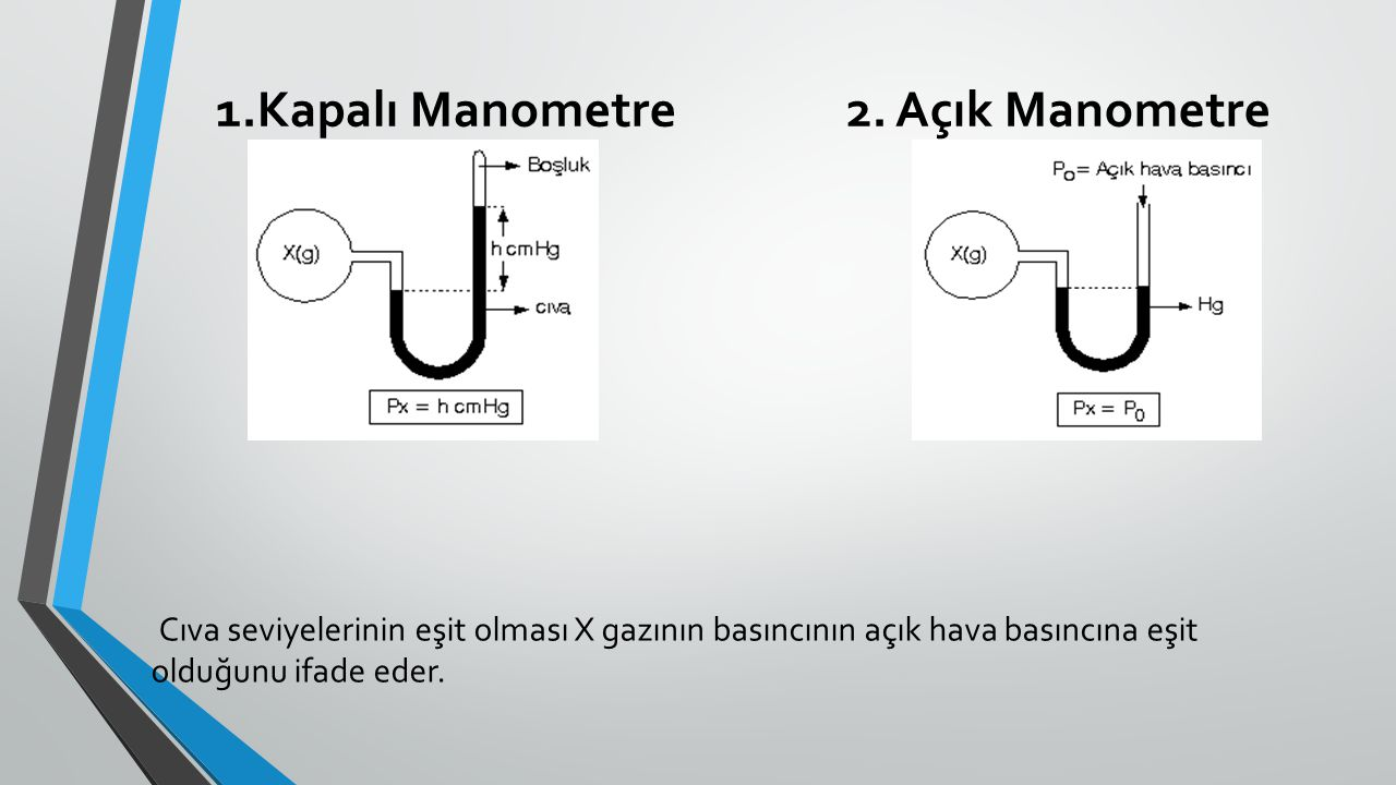 1.Kapalı Manometre 2. Açık Manometre