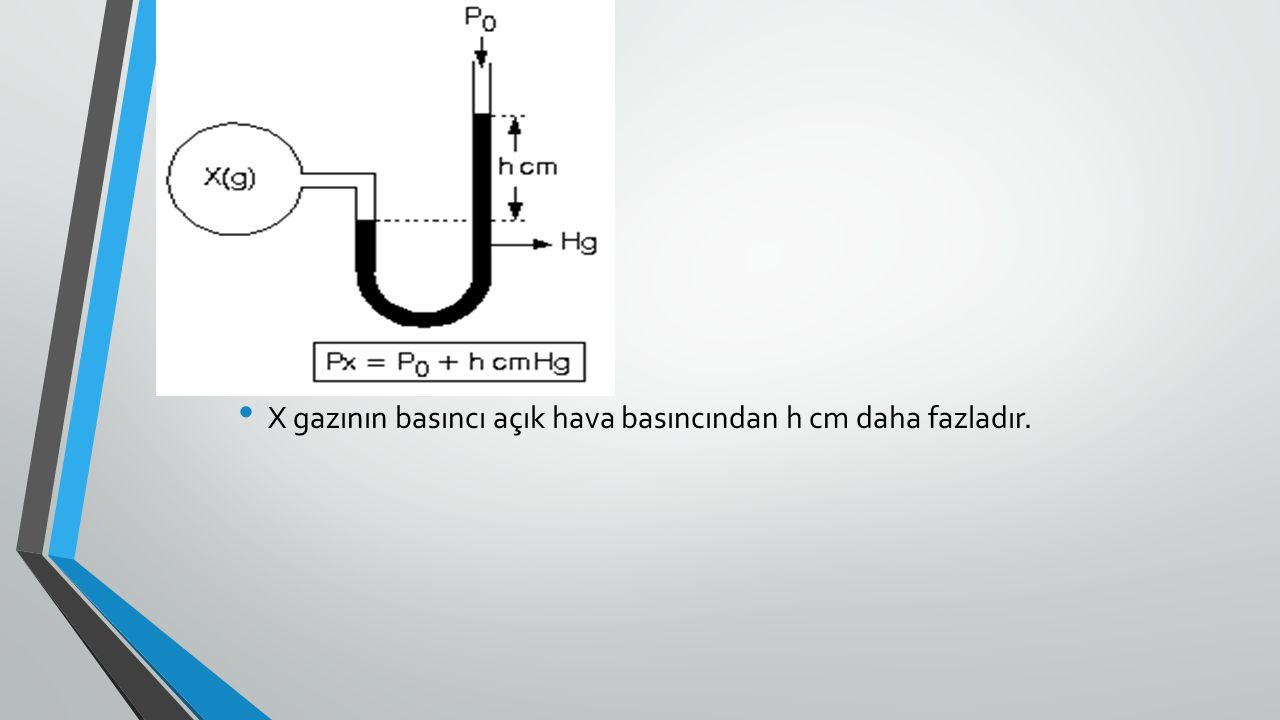 X gazının basıncı açık hava basıncından h cm daha fazladır.