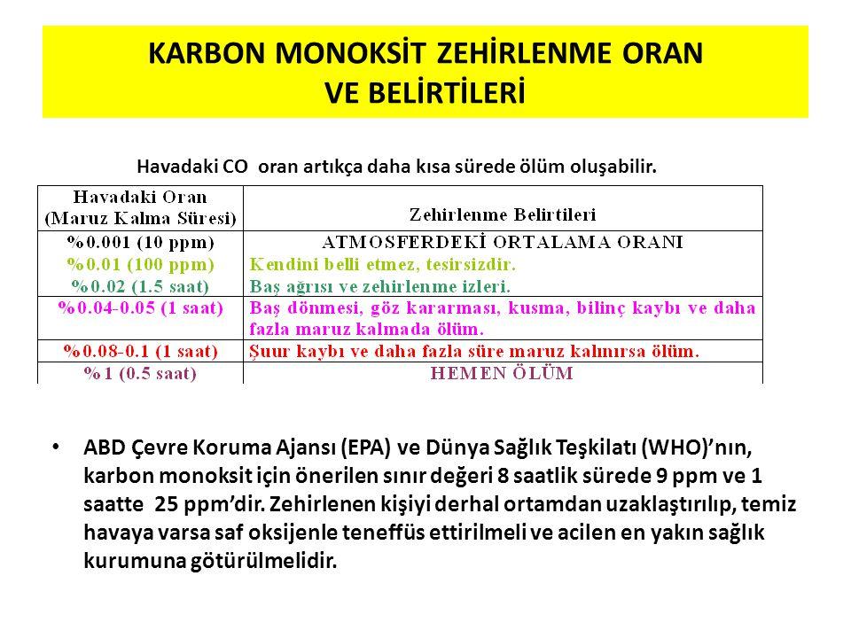 KARBON MONOKSİT ZEHİRLENME ORAN VE BELİRTİLERİ