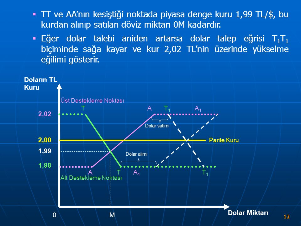 TT ve AA'nın kesiştiği noktada piyasa denge kuru 1,99 TL/$, bu kurdan alınıp satılan döviz miktarı 0M kadardır.