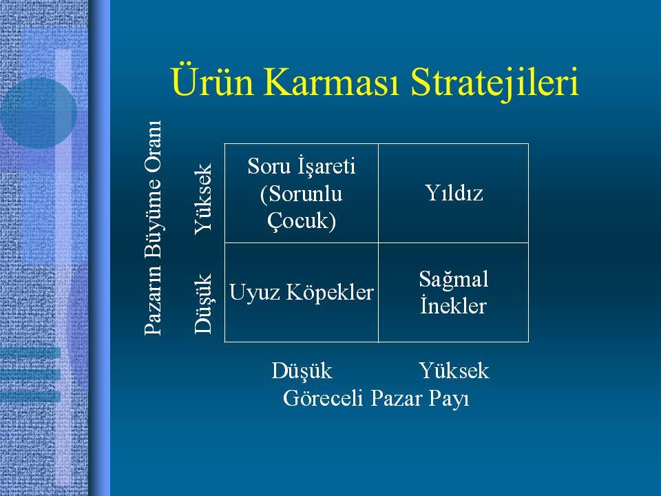 Ürün Karması Stratejileri