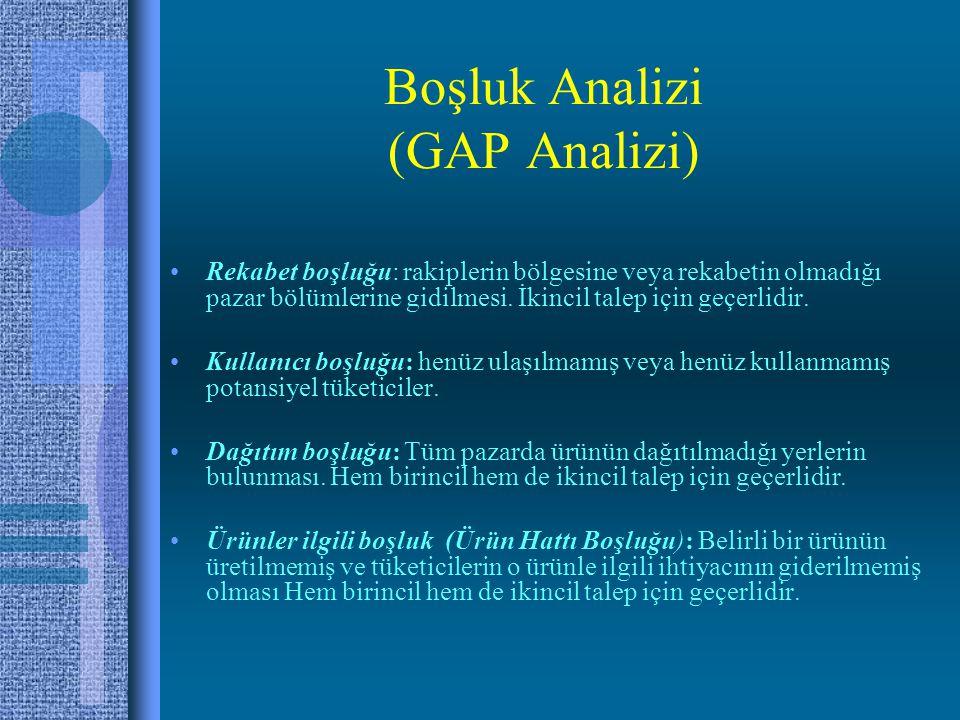 Boşluk Analizi (GAP Analizi)