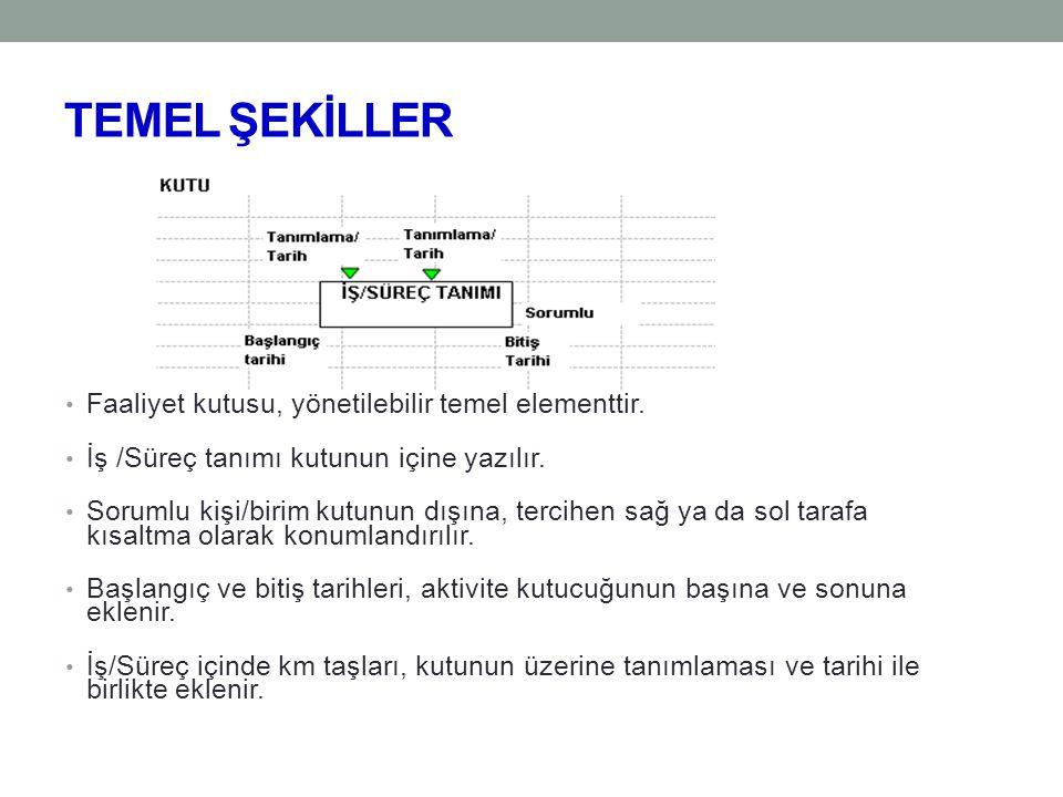 TEMEL ŞEKİLLER Faaliyet kutusu, yönetilebilir temel elementtir.