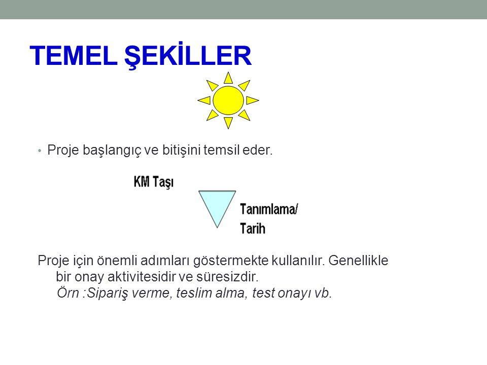 TEMEL ŞEKİLLER Proje başlangıç ve bitişini temsil eder.