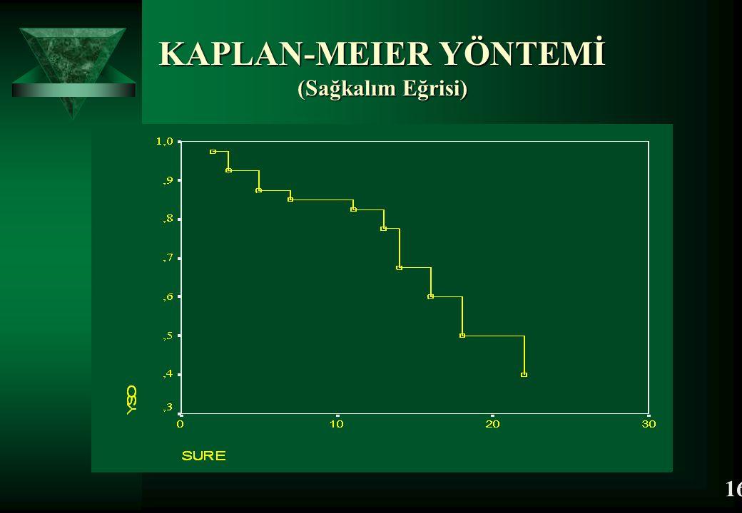 KAPLAN-MEIER YÖNTEMİ (Sağkalım Eğrisi)