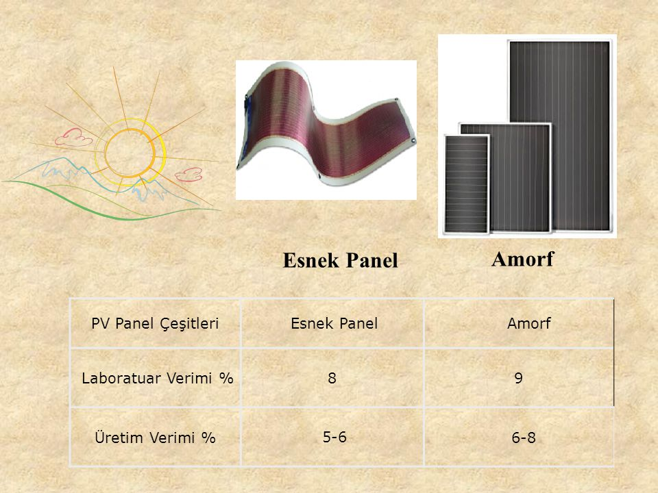 Esnek Panel Amorf PV Panel Çeşitleri Esnek Panel Amorf