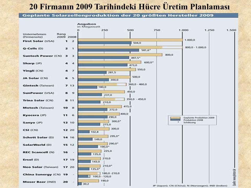 20 Firmanın 2009 Tarihindeki Hücre Üretim Planlaması