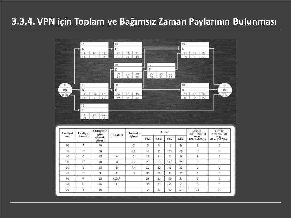 3.3.4. VPN için Toplam ve Bağımsız Zaman Paylarının Bulunması