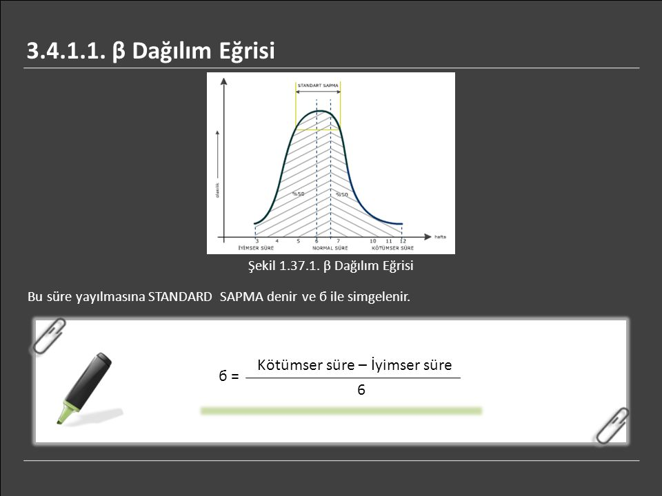3.4.1.1. β Dağılım Eğrisi Kötümser süre – İyimser süre б = 6