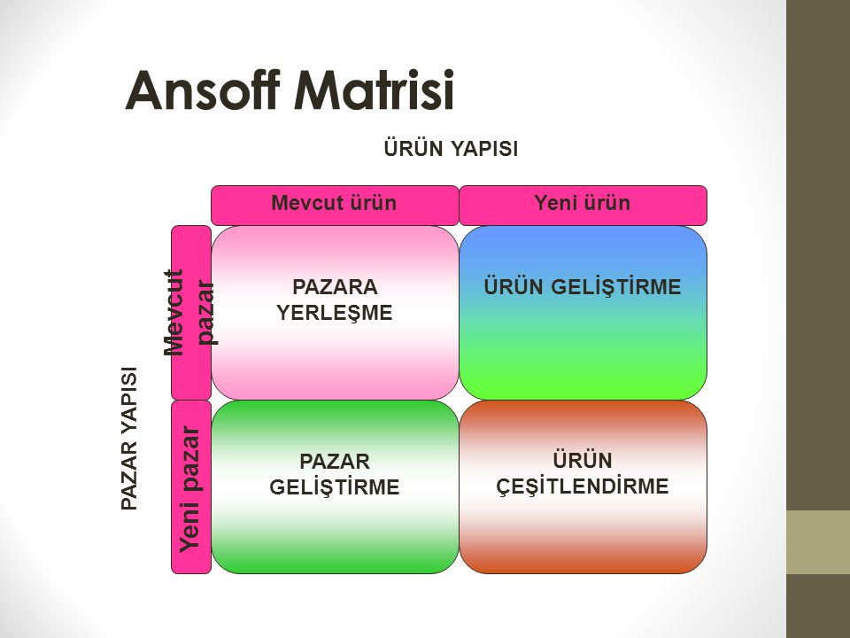 Ansoff Matrisi Mevcut pazar Yeni pazar ÜRÜN YAPISI Mevcut ürün