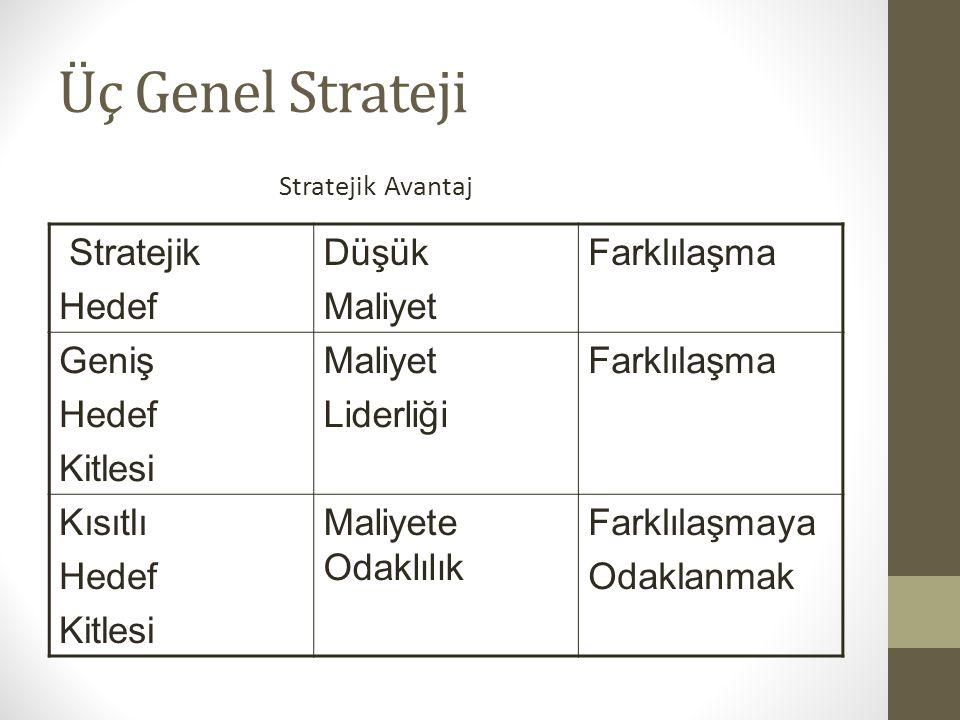 Üç Genel Strateji Stratejik Hedef Düşük Maliyet Farklılaşma Geniş