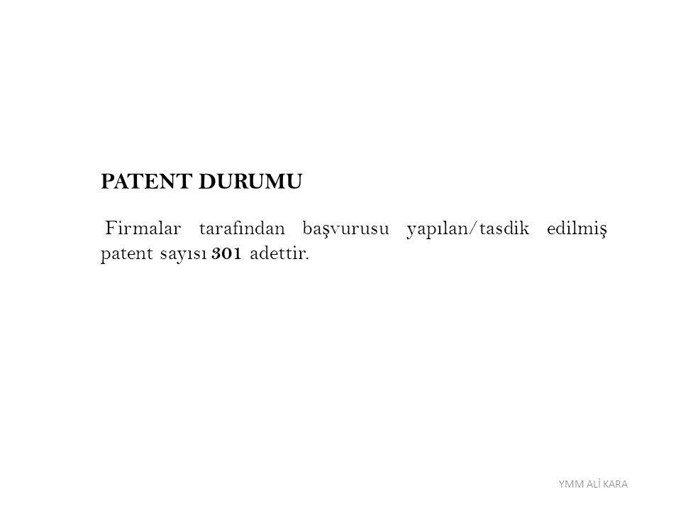 PATENT DURUMU Firmalar tarafından başvurusu yapılan/tasdik edilmiş patent sayısı 301 adettir.