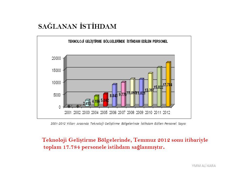 SAĞLANAN İSTİHDAM 2001-2012 Yılları Arasında Teknoloji Geliştirme Bölgelerinde İstihdam Edilen Personel Sayısı.