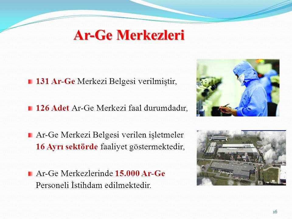 Ar-Ge Merkezleri 131 Ar-Ge Merkezi Belgesi verilmiştir,