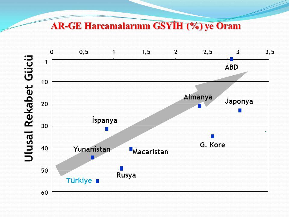 AR-GE Harcamalarının GSYİH (%) ye Oranı