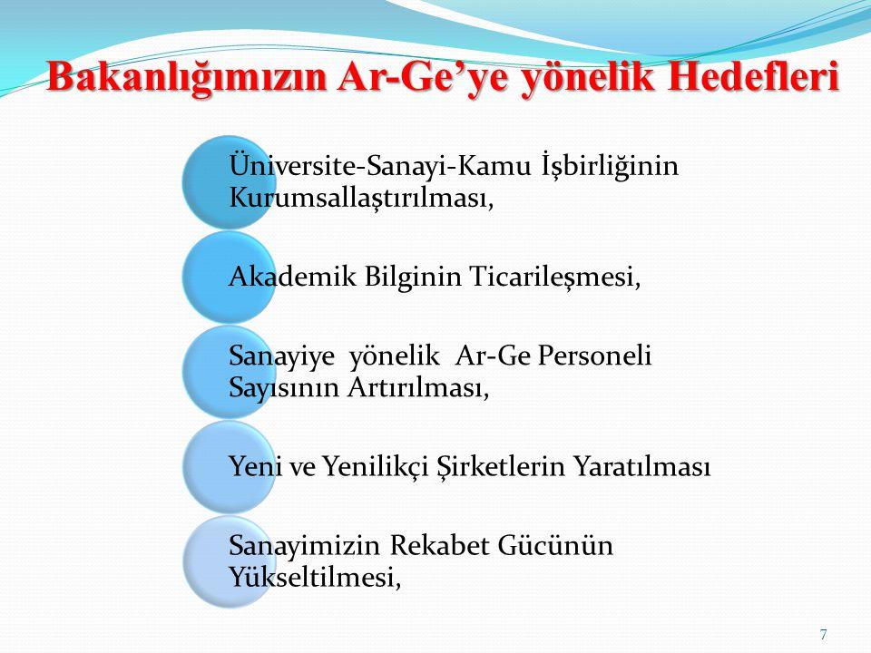 Bakanlığımızın Ar-Ge'ye yönelik Hedefleri