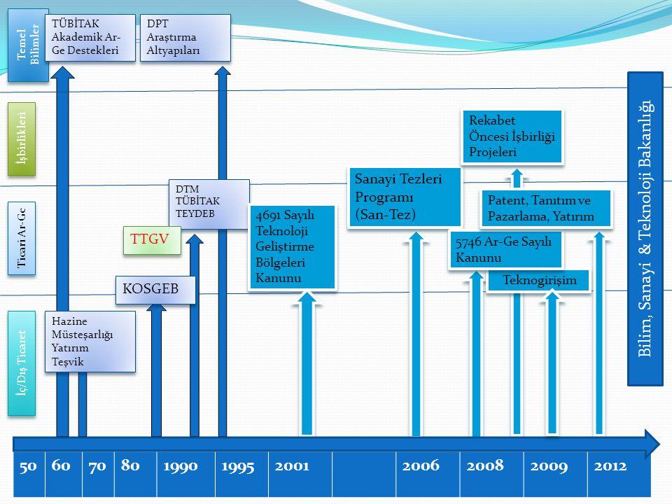Bilim, Sanayi & Teknoloji Bakanlığı