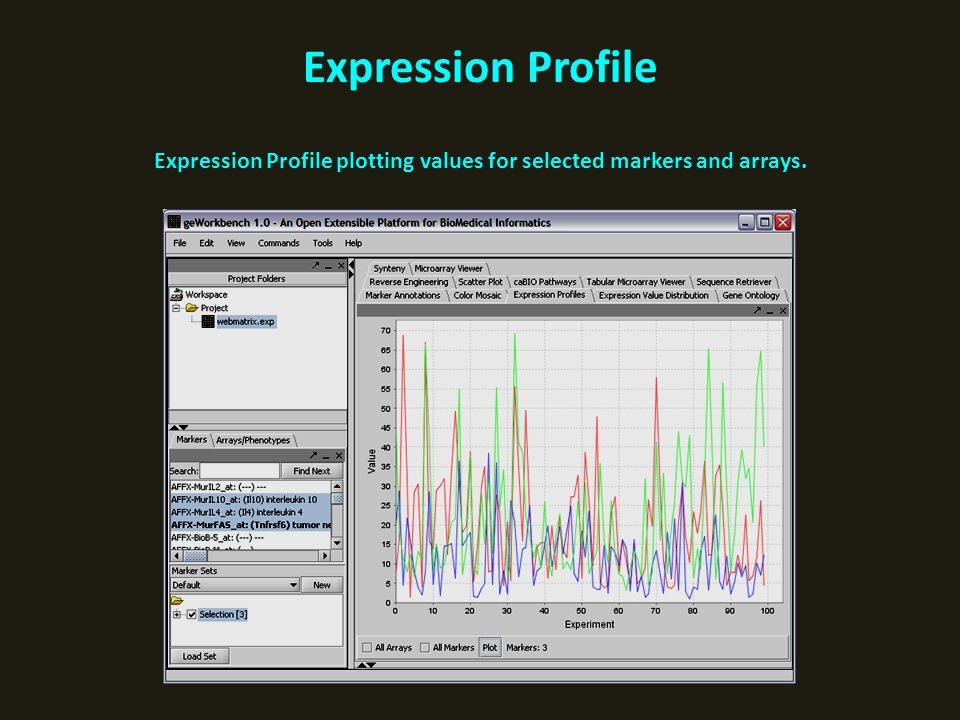 Expression Profile Expression Profile plotting values for selected markers and arrays.