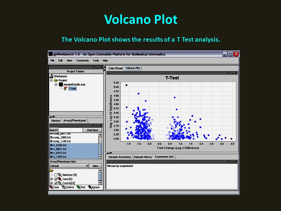 Volcano Plot The Volcano Plot shows the results of a T Test analysis.