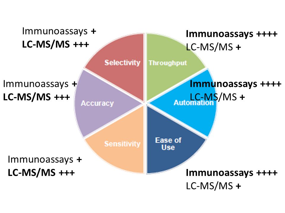 Immunoassays + LC-MS/MS +++ Immunoassays ++++ LC-MS/MS + Immunoassays + LC-MS/MS +++ Immunoassays ++++