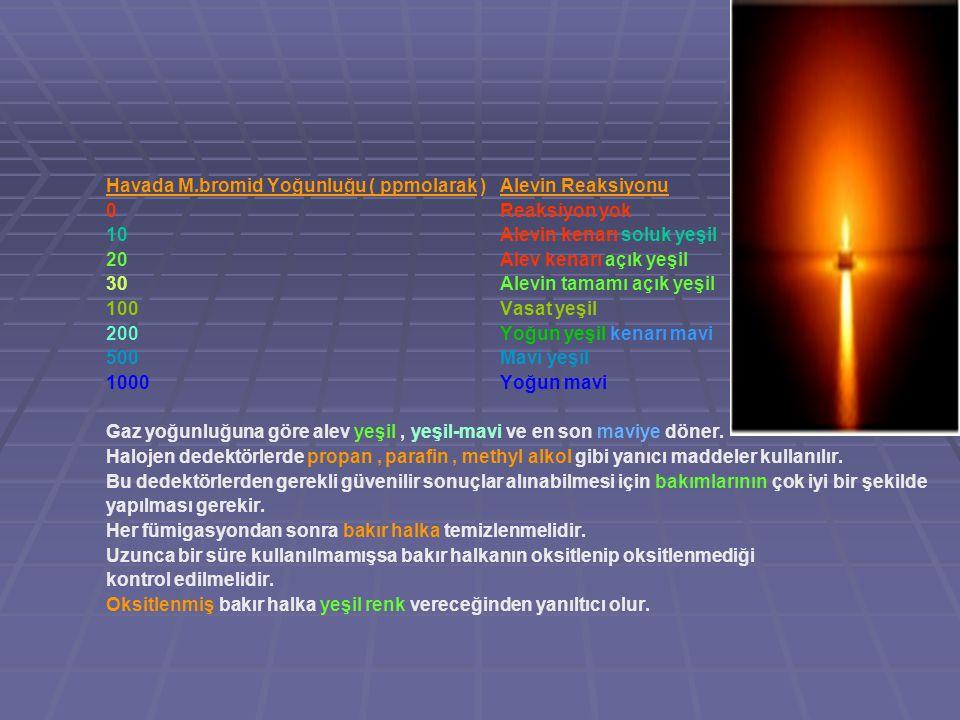Havada M.bromid Yoğunluğu ( ppmolarak ) Alevin Reaksiyonu