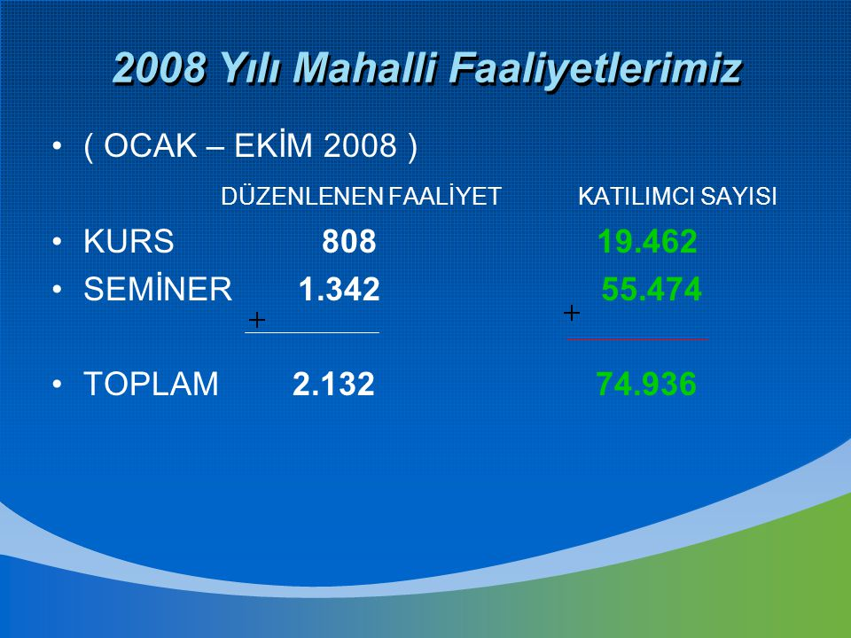 2008 Yılı Mahalli Faaliyetlerimiz