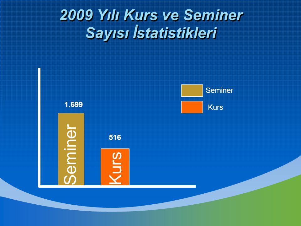 2009 Yılı Kurs ve Seminer Sayısı İstatistikleri