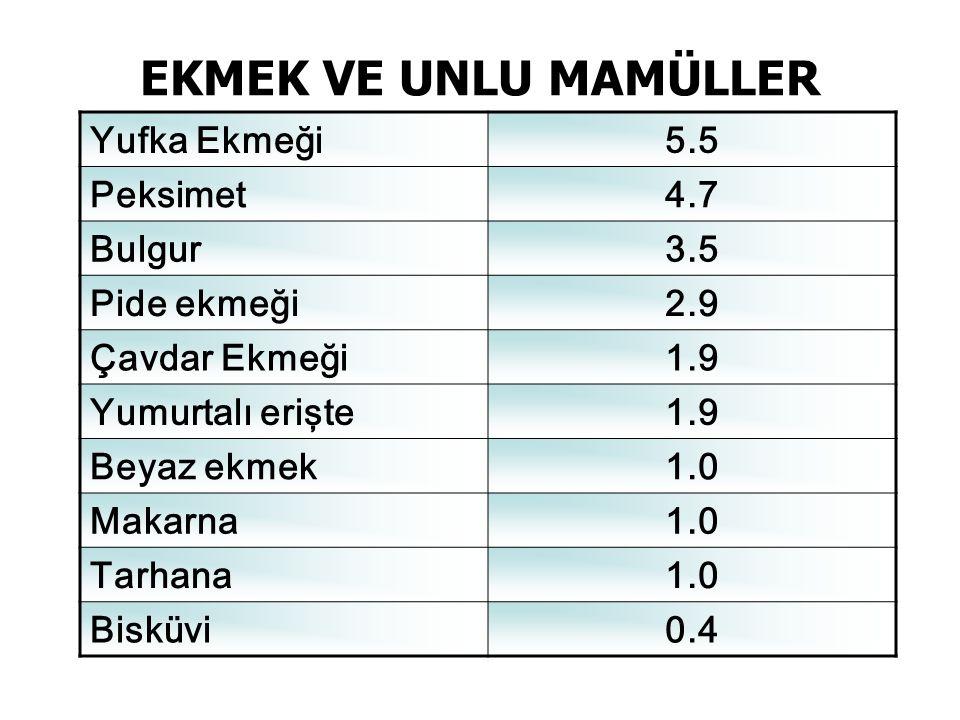 EKMEK VE UNLU MAMÜLLER Yufka Ekmeği 5.5 Peksimet 4.7 Bulgur 3.5