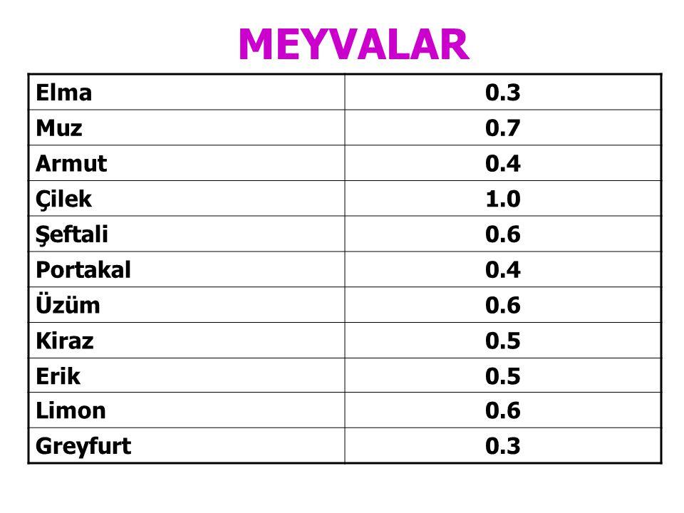 MEYVALAR Elma 0.3 Muz 0.7 Armut 0.4 Çilek 1.0 Şeftali 0.6 Portakal