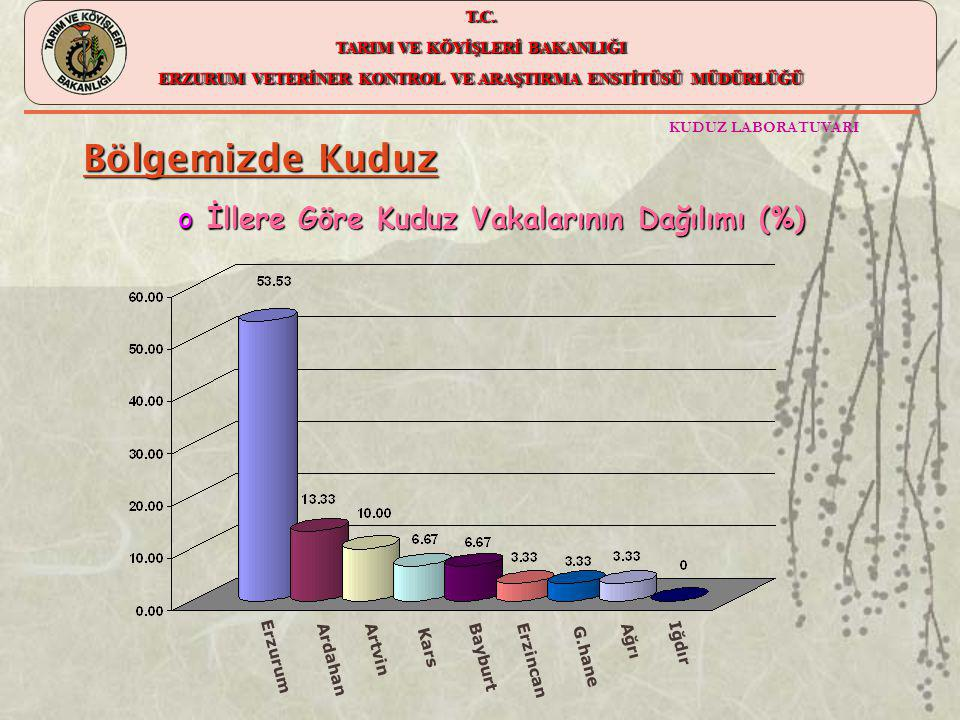 Bölgemizde Kuduz İllere Göre Kuduz Vakalarının Dağılımı (%) Erzurum