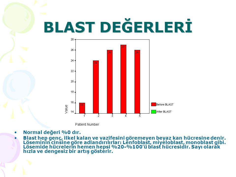 BLAST DEĞERLERİ Normal değeri %0 dır.