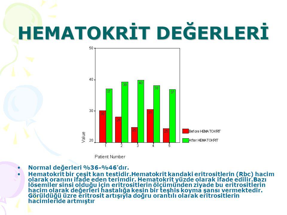 HEMATOKRİT DEĞERLERİ Normal değerleri %36-%46'dır.