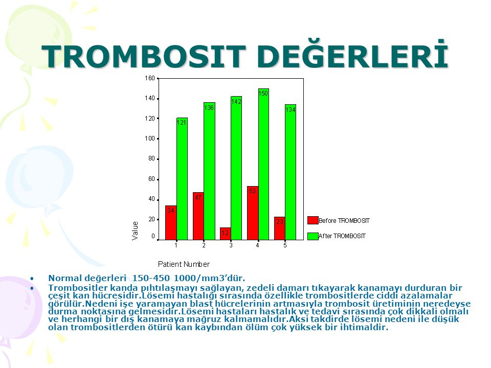 TROMBOSIT DEĞERLERİ Normal değerleri 150-450 1000/mm3'dür.