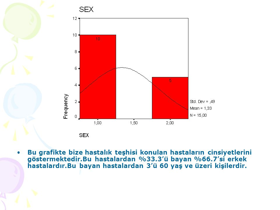Bu grafikte bize hastalık teşhisi konulan hastaların cinsiyetlerini göstermektedir.Bu hastalardan %33.3'ü bayan %66.7'si erkek hastalardır.Bu bayan hastalardan 3'ü 60 yaş ve üzeri kişilerdir.