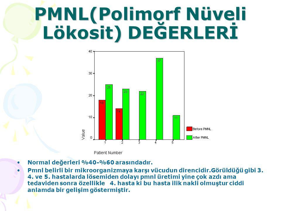 PMNL(Polimorf Nüveli Lökosit) DEĞERLERİ