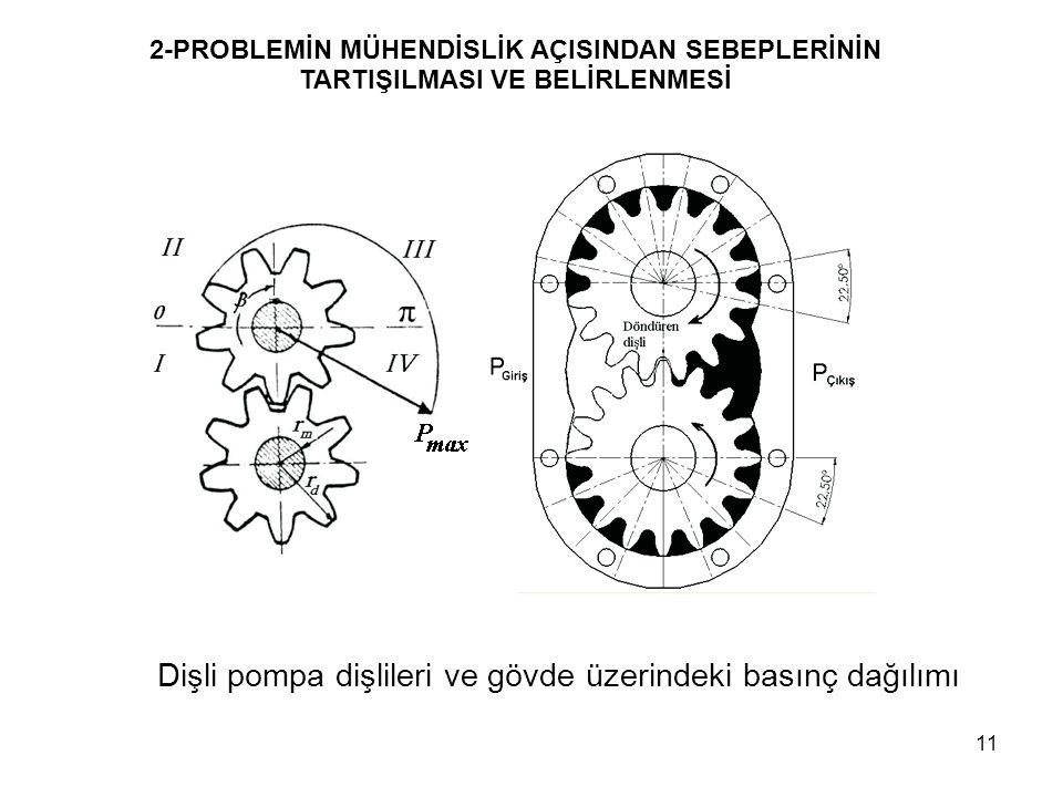 Dişli pompa dişlileri ve gövde üzerindeki basınç dağılımı