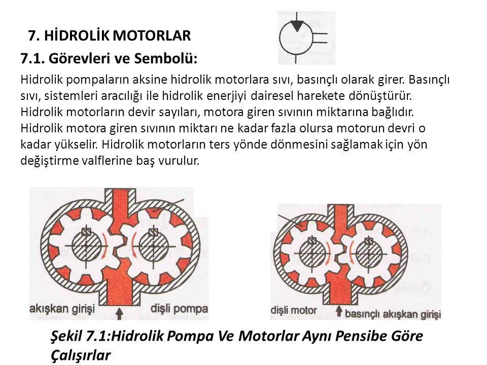 Şekil 7.1:Hidrolik Pompa Ve Motorlar Aynı Pensibe Göre Çalışırlar