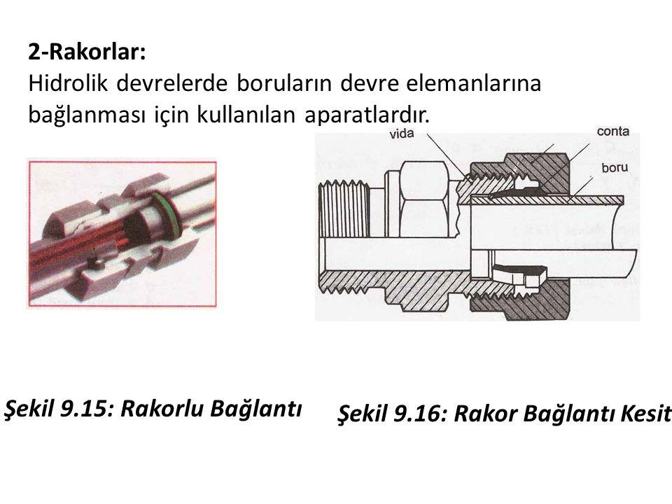 2-Rakorlar: Hidrolik devrelerde boruların devre elemanlarına bağlanması için kullanılan aparatlardır.