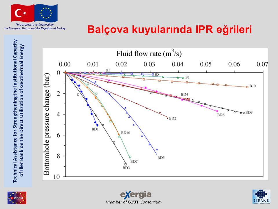 Balçova kuyularında IPR eğrileri