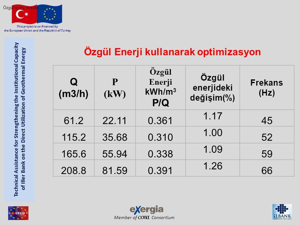 Özgül Enerji kullanarak optimizasyon Özgül enerjideki değişim(%)