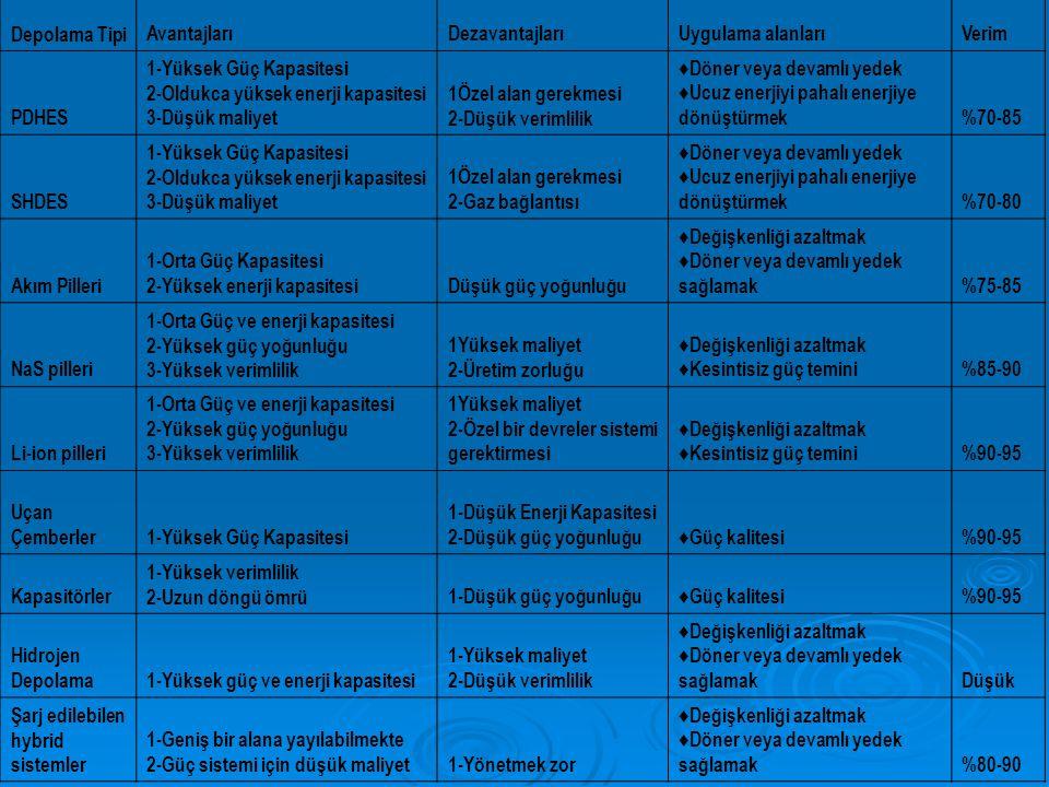 Depolama Tipi Avantajları. Dezavantajları. Uygulama alanları. Verim. PDHES. 1-Yüksek Güç Kapasitesi.