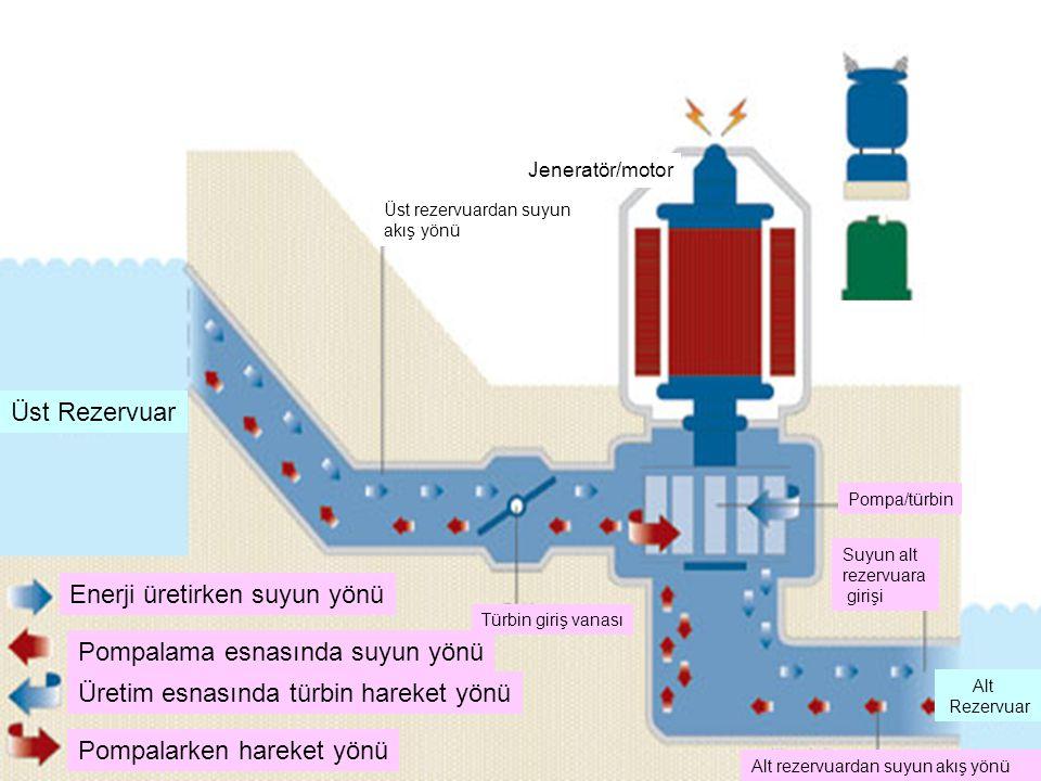 Enerji üretirken suyun yönü