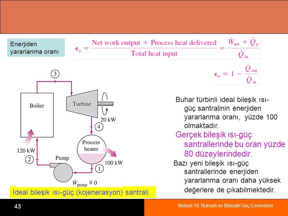 İdeal bileşik ısı-güç (kojenerasyon) santrali.