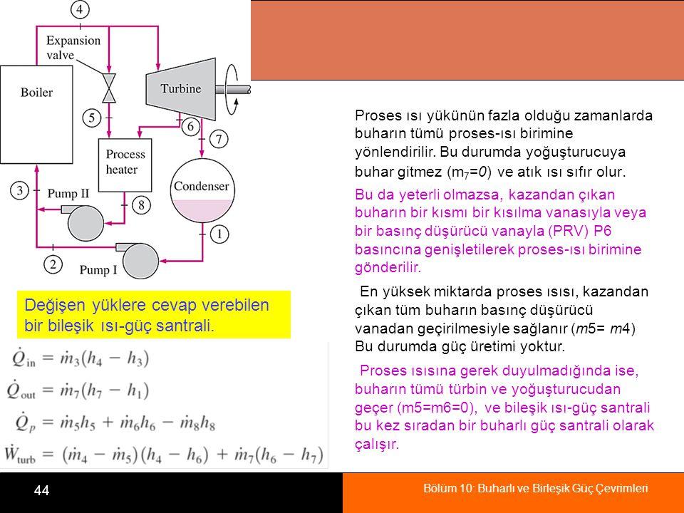Değişen yüklere cevap verebilen bir bileşik ısı-güç santrali.